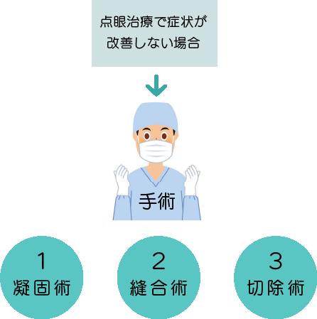 症 結膜 手術 弛緩 ドクターに聞く「眼科不定愁訴(ふていしゅうそ)と結膜弛緩症(けつまくしかんしょう)」